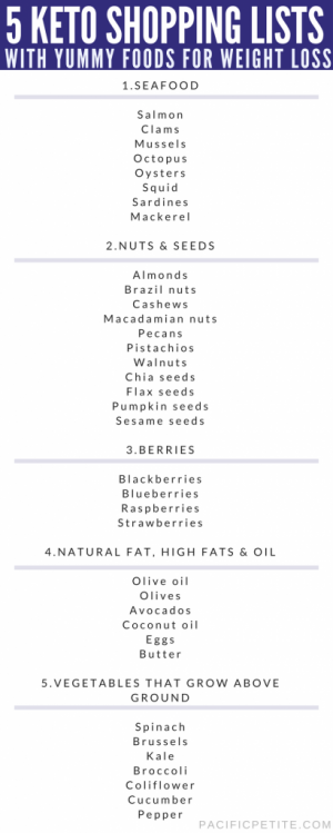 5 KETO SHOPPING LISTS